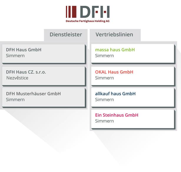 DFH Struktur des Unternehmens