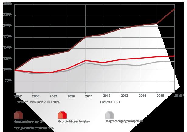 DFH Wachstum 2016
