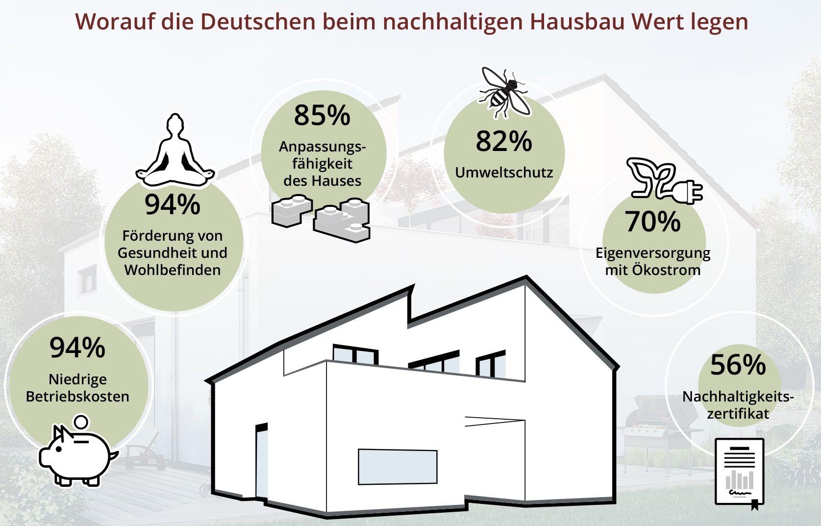 trendbarometer drei viertel der deutschen ist. Black Bedroom Furniture Sets. Home Design Ideas